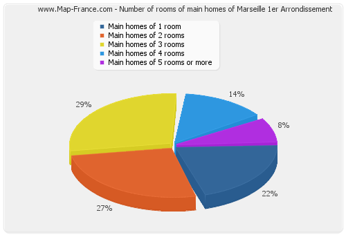 Number of rooms of main homes of Marseille 1er Arrondissement
