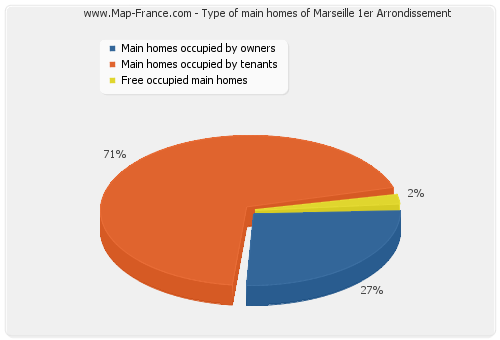 Type of main homes of Marseille 1er Arrondissement