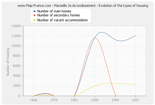 Marseille 2e Arrondissement : Evolution of the types of housing