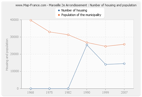 Marseille 2e Arrondissement : Number of housing and population