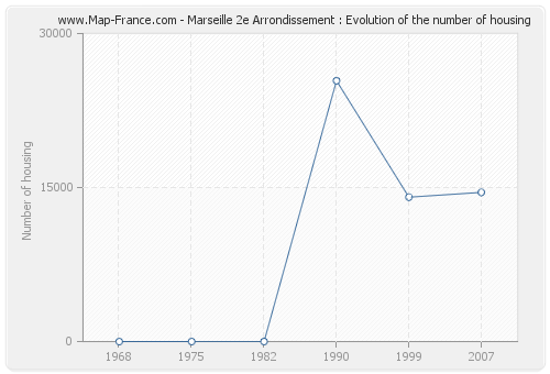 Marseille 2e Arrondissement : Evolution of the number of housing