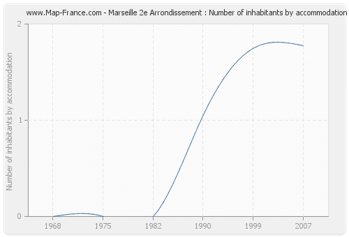 Marseille 2e Arrondissement : Number of inhabitants by accommodation