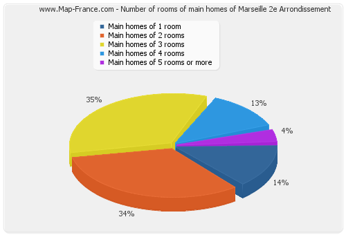 Number of rooms of main homes of Marseille 2e Arrondissement