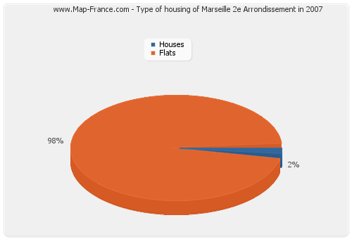 Type of housing of Marseille 2e Arrondissement in 2007