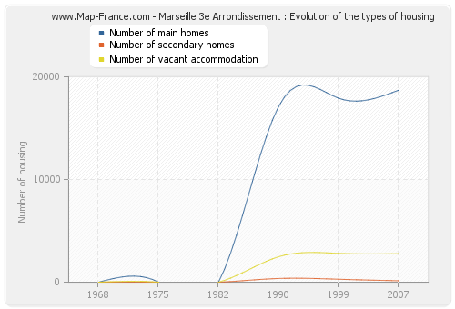Marseille 3e Arrondissement : Evolution of the types of housing