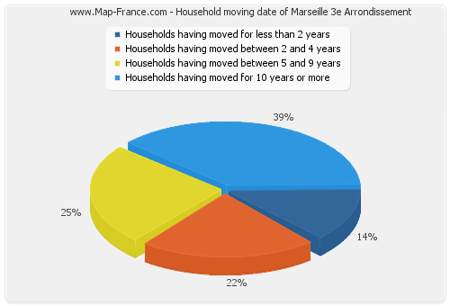 Household moving date of Marseille 3e Arrondissement