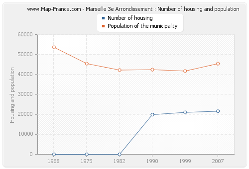 Marseille 3e Arrondissement : Number of housing and population