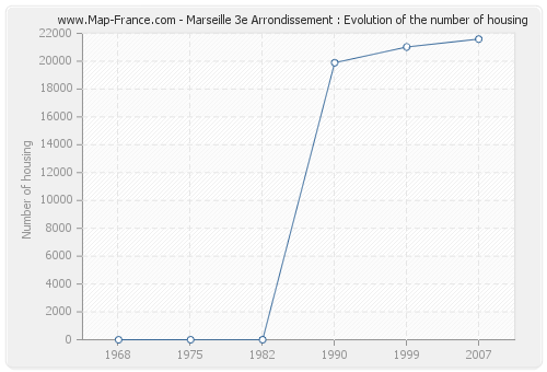 Marseille 3e Arrondissement : Evolution of the number of housing