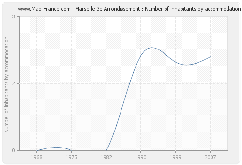 Marseille 3e Arrondissement : Number of inhabitants by accommodation