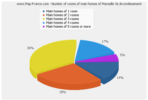 Number of rooms of main homes of Marseille 3e Arrondissement