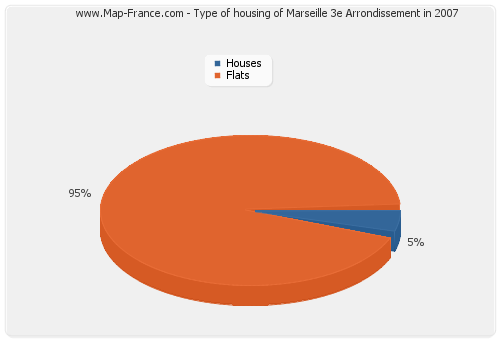Type of housing of Marseille 3e Arrondissement in 2007
