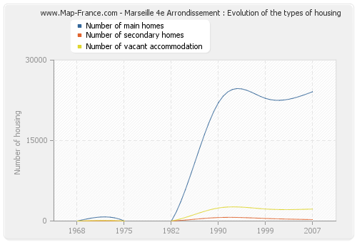Marseille 4e Arrondissement : Evolution of the types of housing