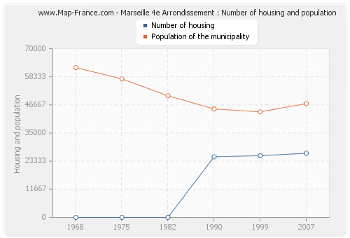 Marseille 4e Arrondissement : Number of housing and population