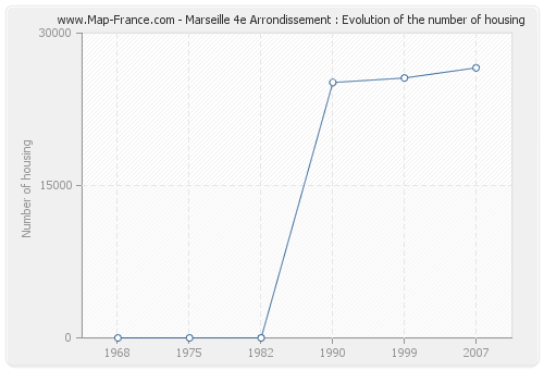 Marseille 4e Arrondissement : Evolution of the number of housing