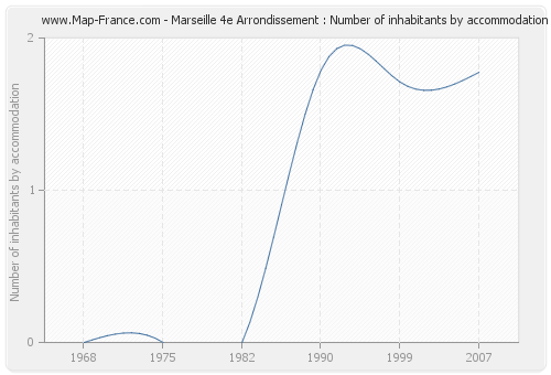Marseille 4e Arrondissement : Number of inhabitants by accommodation