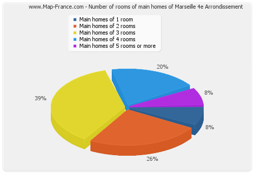 Number of rooms of main homes of Marseille 4e Arrondissement