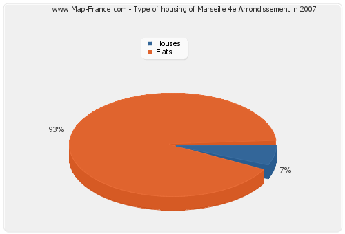 Type of housing of Marseille 4e Arrondissement in 2007