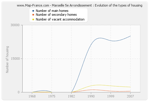 Marseille 5e Arrondissement : Evolution of the types of housing