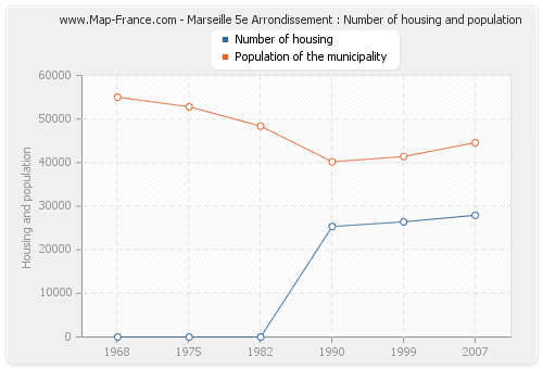 Marseille 5e Arrondissement : Number of housing and population