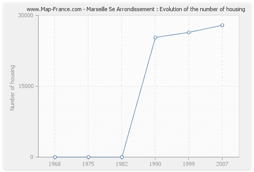 Marseille 5e Arrondissement : Evolution of the number of housing