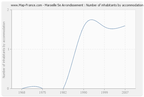 Marseille 5e Arrondissement : Number of inhabitants by accommodation