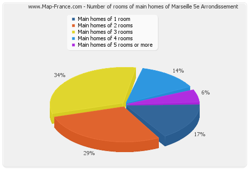 Number of rooms of main homes of Marseille 5e Arrondissement