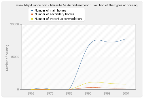 Marseille 6e Arrondissement : Evolution of the types of housing