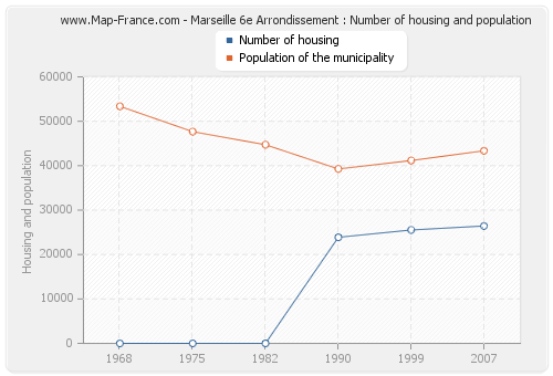 Marseille 6e Arrondissement : Number of housing and population