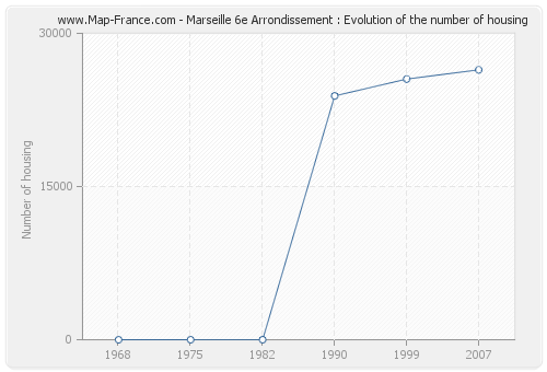 Marseille 6e Arrondissement : Evolution of the number of housing