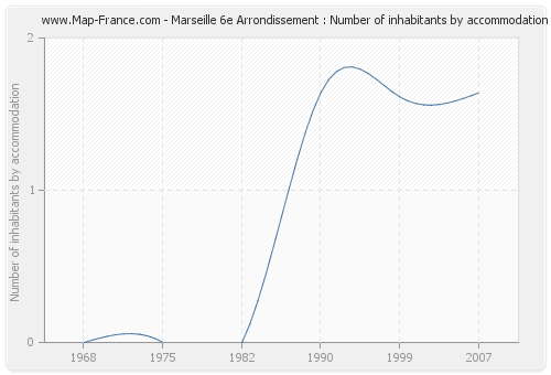 Marseille 6e Arrondissement : Number of inhabitants by accommodation