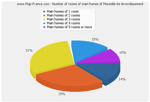 Number of rooms of main homes of Marseille 6e Arrondissement