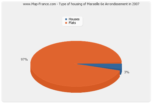 Type of housing of Marseille 6e Arrondissement in 2007