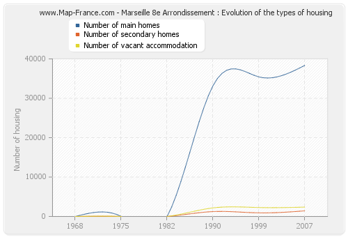 Marseille 8e Arrondissement : Evolution of the types of housing