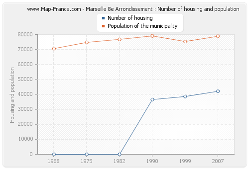 Marseille 8e Arrondissement : Number of housing and population