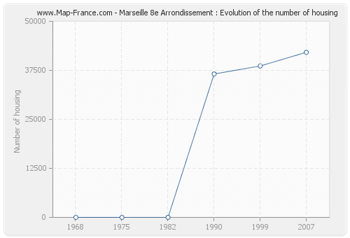 Marseille 8e Arrondissement : Evolution of the number of housing