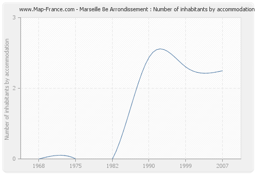 Marseille 8e Arrondissement : Number of inhabitants by accommodation