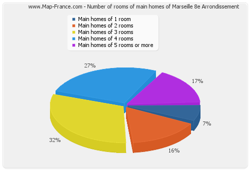 Number of rooms of main homes of Marseille 8e Arrondissement