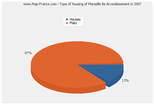 Type of housing of Marseille 8e Arrondissement in 2007