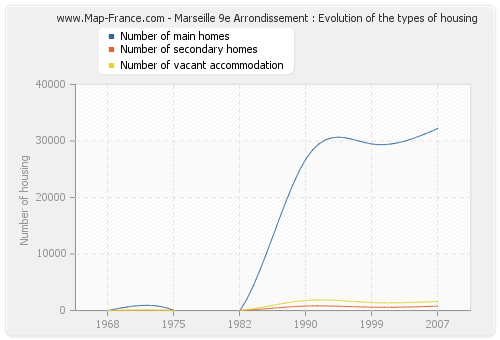 Marseille 9e Arrondissement : Evolution of the types of housing