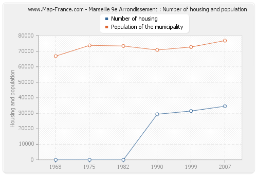 Marseille 9e Arrondissement : Number of housing and population