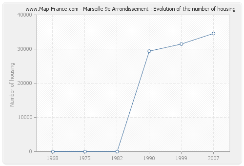 Marseille 9e Arrondissement : Evolution of the number of housing