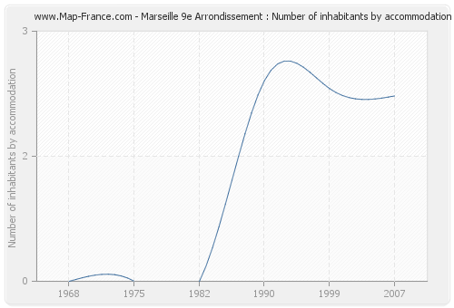 Marseille 9e Arrondissement : Number of inhabitants by accommodation
