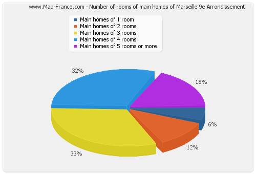 Number of rooms of main homes of Marseille 9e Arrondissement