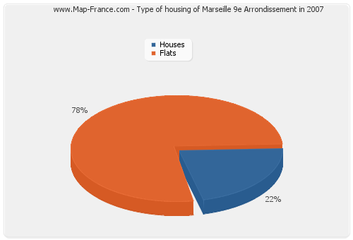 Type of housing of Marseille 9e Arrondissement in 2007