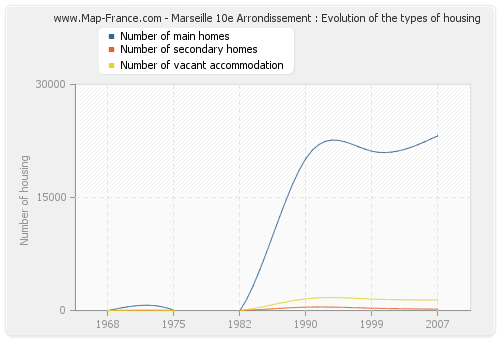 Marseille 10e Arrondissement : Evolution of the types of housing