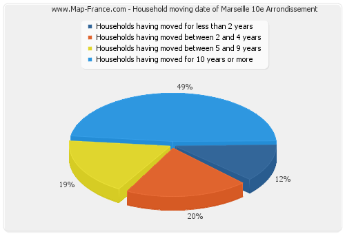 Household moving date of Marseille 10e Arrondissement