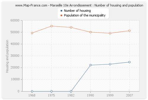 Marseille 10e Arrondissement : Number of housing and population