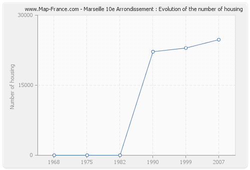 Marseille 10e Arrondissement : Evolution of the number of housing