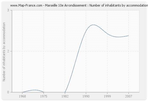 Marseille 10e Arrondissement : Number of inhabitants by accommodation