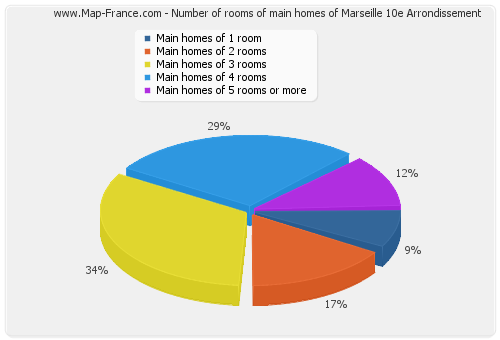 Number of rooms of main homes of Marseille 10e Arrondissement